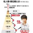 藤井聡太6段が・・・・・・・・・・・・・・の記事です。