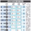 「特級戦犯候補」?の日本共産党が大幅に議席を減らしそうだ