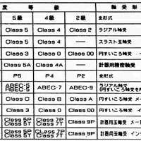 スケートに用いるベアリング3~ABEC規格による精度