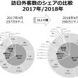 2018年04月の訪日中国人、29%増の68.3万人。