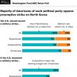 北朝鮮に対する米国の軍事行動。ABC/Washington Postの合同世論調査。