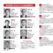 国民審査に付される7人の最高裁裁判官の判例