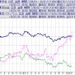 金とパラジウムの価格の逆転現象