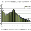 グラフで見る、日本の人口動態、統計(平成29年10月1日現在)。