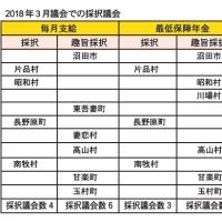 最低保障年金の創設を 年金の毎月支給を 共産党以外が2つの請願を不採択に-太田市6月議会