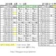 2016  4月~9月 テニスコート予約表
