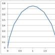 Excelでベジエ曲線を描く