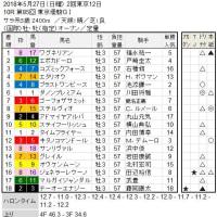 ■東京優駿(日本ダービー)結果報告