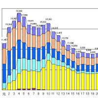 平成23年度租税滞納状況について(消費税)