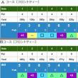 11月のゴルフ白書