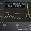 景気点検:日本企業はやはりケチなのか?