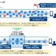 OCN モバイル ONEで動画視聴などに効果のある混雑緩和策が9月27日から運用開始