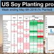 米国大豆作付け進捗率