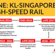 シンガポールとクアラルンプール間のHSRの国際入札、締切6カ月延長。