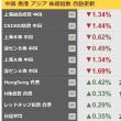 上海株大引け 5日続落、2年7カ月ぶり安値 中国ショック後安値に接近