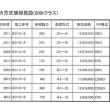 菊池環境保全組合における257億円の行方 ?第3回  それでも日造がベスト!?