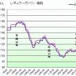 ガソリン価格132円/L