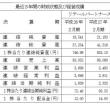 中国・九州地盤の「リテールパートナーズ」など独立系スーパー3社が資本業務提携