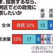 朝日新聞世論調査:「モリカケ疑惑隠し解散」にそう思う62%!