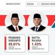 2019年04月17日のインドネシア大統領選挙予測。