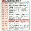 島根県は「外交交渉で竹島問題が話し合われるよう、政府に強く要望する」としているが、その気配全くナシ!「反日韓国」煽動によって政権安泰を謀る安倍政権は無能無策無責任政権だな!