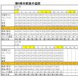 東京の今朝の天気(11月12日):晴れ、11月の温度統計