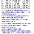 4月22日の組別リーグ戦結果