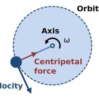 無動の可動力学Neutral Dynamic Mobile Force