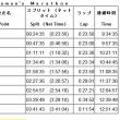 名古屋WM2016の反省文