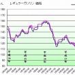 ガソリン価格119円/L。