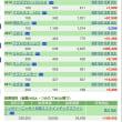 プチプチリフォーム 7/12の株の結果