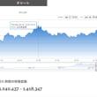Bitcoinが、Coincheckで100万円割れ?!