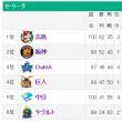 シーズン100試合目、薮田プロ初二桁勝利!