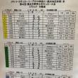 【6年生U-12】U-12リーグ2018(横浜地区前期)Iブロック3日目