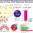カンボジアの総選挙最終結果を公表。