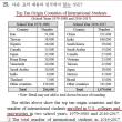 韓国修能英語に初挑戦