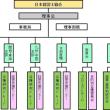 ■【経営士ブログ】1-31 日本経営士協会 組織