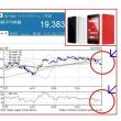 携帯電話事業で、富士通も撤退を検討!?