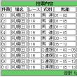 今日は札幌と小倉 買いました!