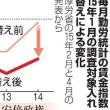 黒田東彦、麻生太郎、伊藤元重、高市早苗、甘利明 → こいつらが「統計不正教唆5人衆」