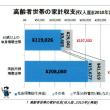金融資産保有額と世帯数