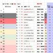 春の天皇賞 暫定予想