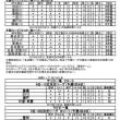 平成30年度愛知県ラグビースクール6年生卒業記念大会ートヨタヴェルブリッツCUPー結果