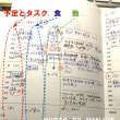 最初の頃のライン引き〜今日の「主婦日記」になるまで(2)〜