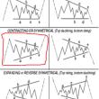 USA株価・1929~1949年は巨大なトライアングル