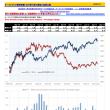 オーストラリアGDP推移と為替比較