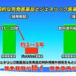 危険医薬品を厚生労働省が、奨励して補助金まで出す!!