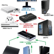 PS4 ProとXBOX One SとHDMIセレクター