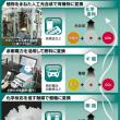 CO2を有効利用 燃料や化学原料に