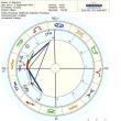 突発的チャネリング開始の背景にある占星術的影響:日蝕、冥王星の黄道面通過、月のノードと逆行火星、そして出生のヘリオセントリック図の冥王星
